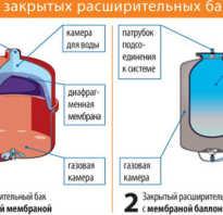 Как проверить давление в расширительном бачке отопления?